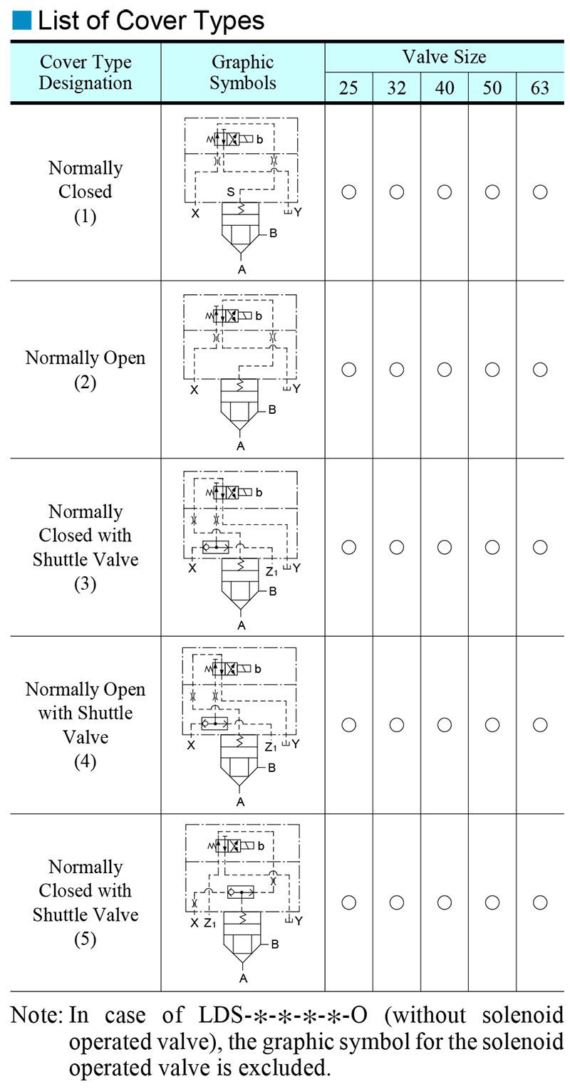 bảng các loại van phụ điều khiển yuci yuken lds