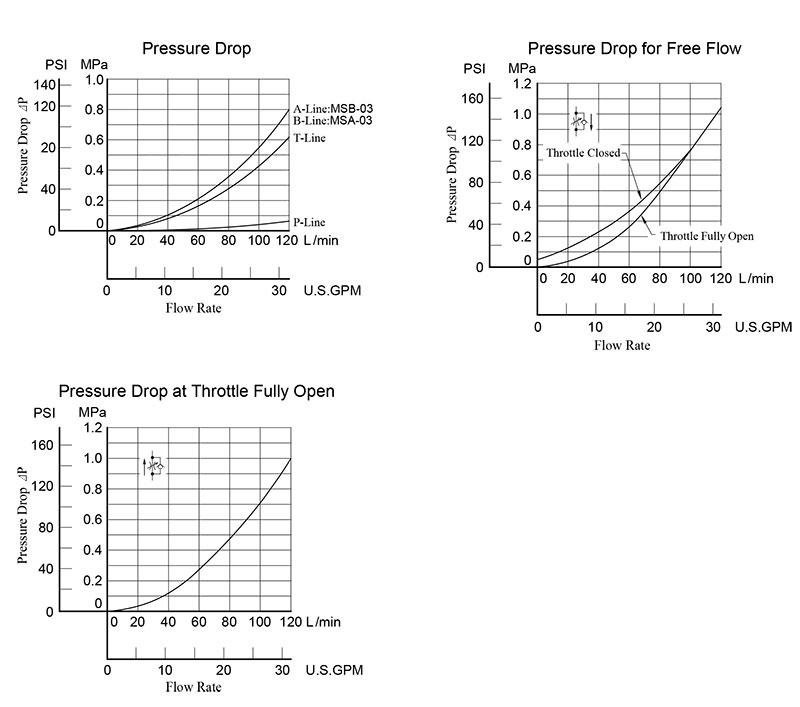 bảng thông số lưu lượng áp suất van yuci yuken ms-03