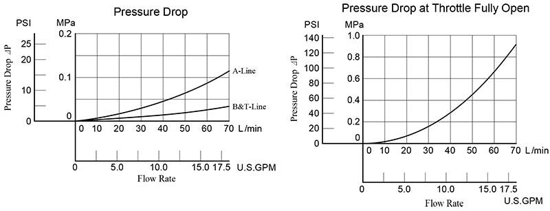 bảng thông số lưu lượng áp suất van yuci yuken msp-03