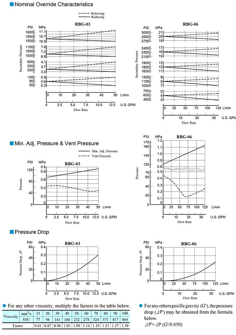 bảng thông số lưu lượng áp suất van yuci yuken rbg-03-06