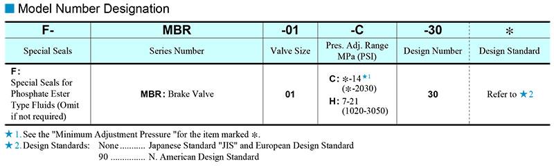 sơ đồ chọn mã van yuci yuken mbr 01