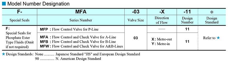 sơ đồ chọn mã van yuci yuken mf-03