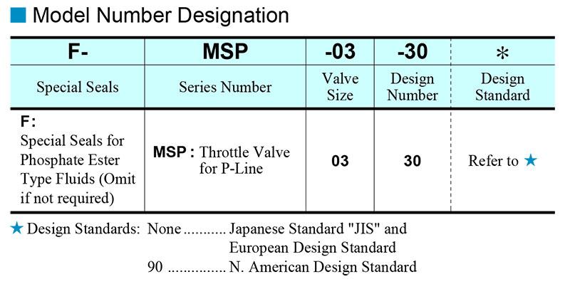 sơ đồ chọn mã van yuci yuken msp-03