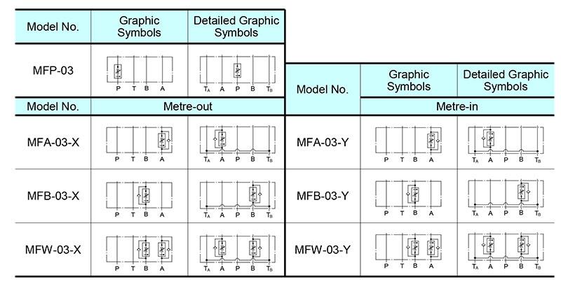 sơ đồ hoạt động van yuci yuken mf-03