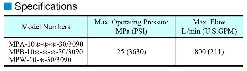 thông số kỹ thuật van yuci yuken mp-10
