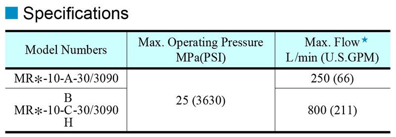 thông số kỹ thuật van yuci yuken mr-10