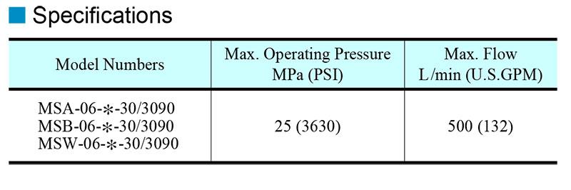 thông số kỹ thuật van yuci yuken ms-06